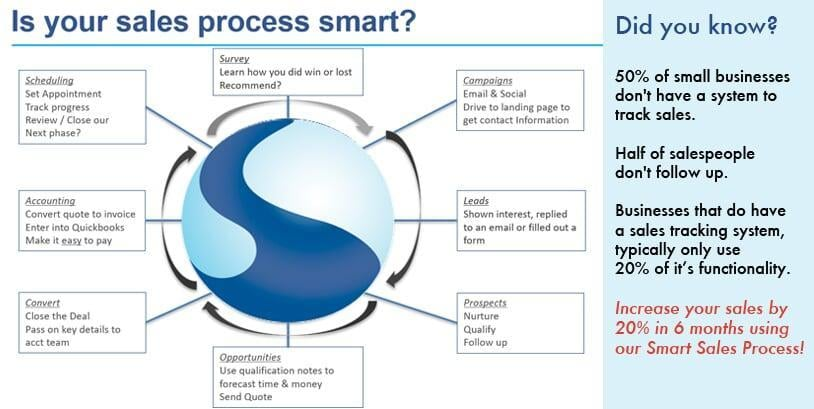 Smart Selling Process Zoho crm boost sales